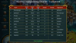 sw-masters-championship-final01-results-169